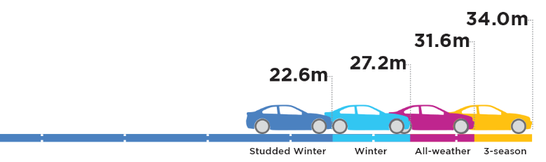 Snow Tires <small>Statistics and Science Regarding the Importance of Tires for Your Winter Safety</small>